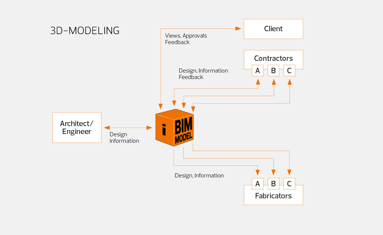 10 3D Modeling and BIM Facts That Support Engineering Delivery