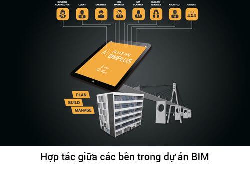 Hợp-tác-giữa-các-bên-trong-dự-án-BIM