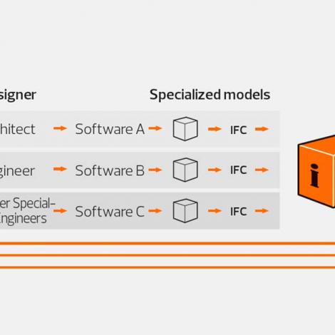 openbim as future standard for data exchange