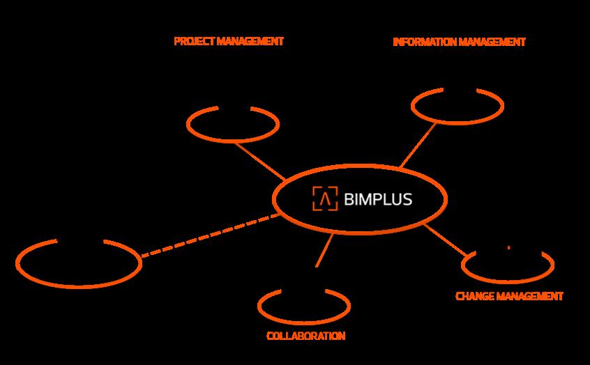 data management platform quản lý dữ liệu