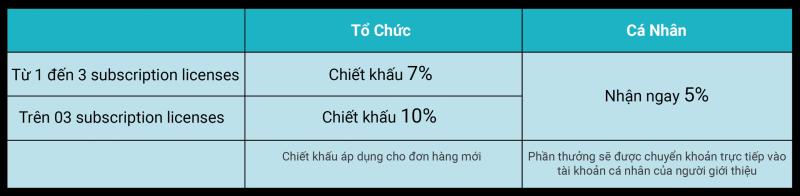 201208 - Allplan Referral Program - Bang chiet khau-05-05